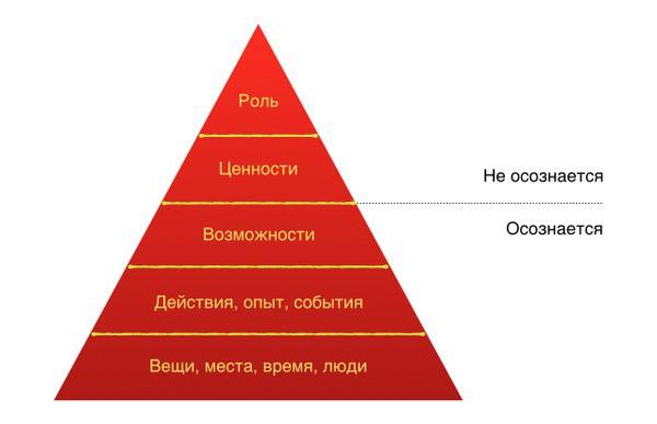 Пирамида роберта дилтса