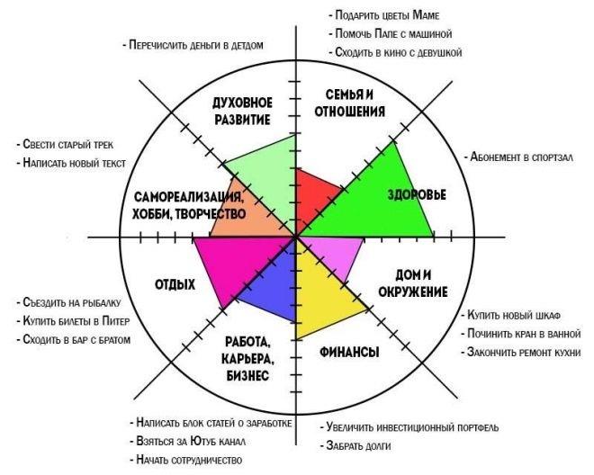 анализ и планирование